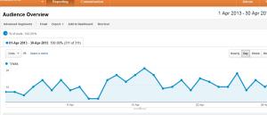 Google analytics visitors April