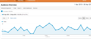 Google analytics visitors April