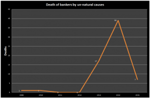How many bankers have died?