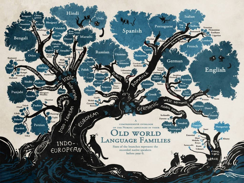 Language tree tracking linguistics