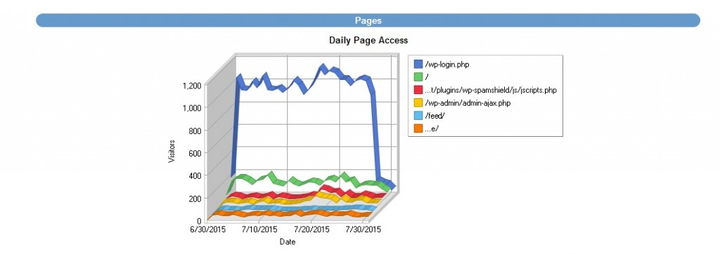 Daily page access July