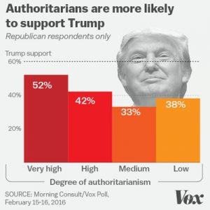 Authoritairians Trump support