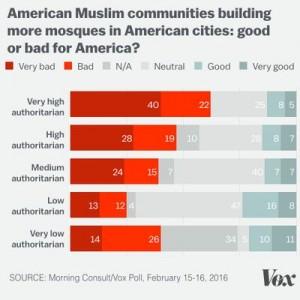 Authoritarians muslim mosques graphic