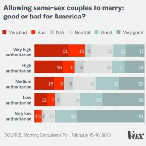 Authoritarians same sex marriage graphic