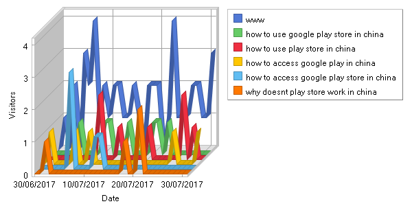 Google penalty - Blackhat penalty on serps - Daily search phrases