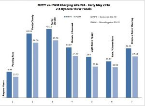 MPPT vs PWM Controller