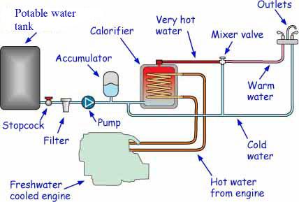 Boat calorifier diagram