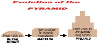 EVOLution-of-the-pyramid-799606.jpg